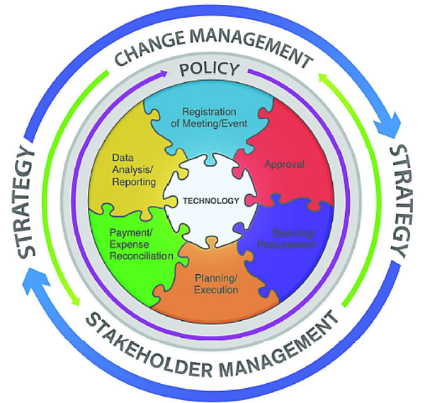 """a """"wheel"""" that represents all the crucial elements for a successful SMMP"""