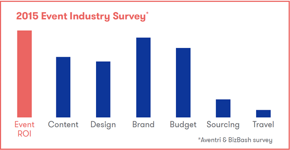 2015 Event Industry Survey