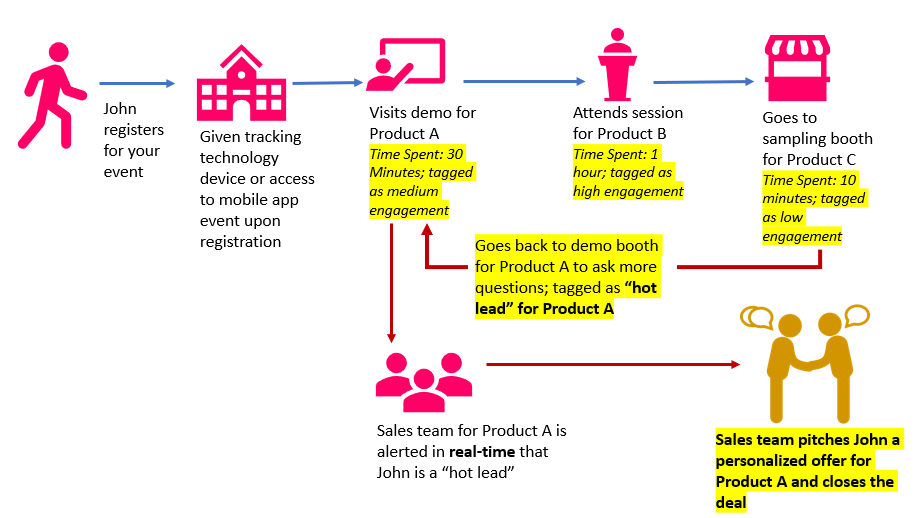 Diagram highlighting real-time tracking that an attendee takes while at your event