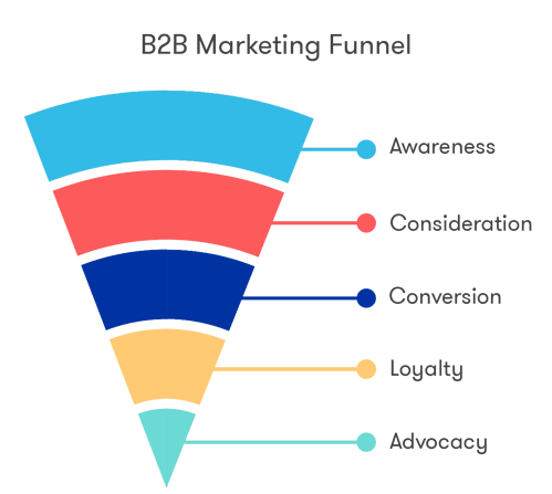 5 stages of b2b marketing funnel