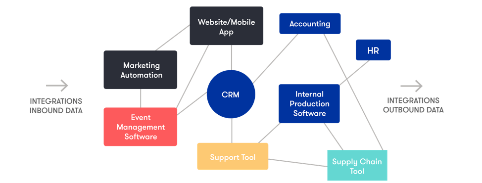 An example of a company's data and software ecosystem