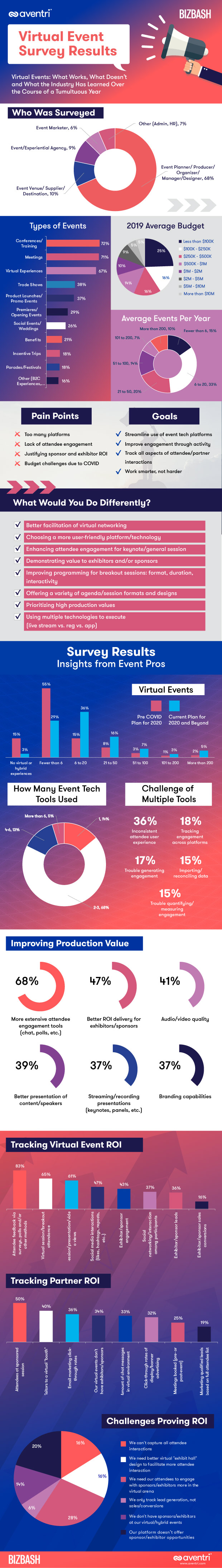 Aventri and Bizbash Virtual Events Survey Results Infographic