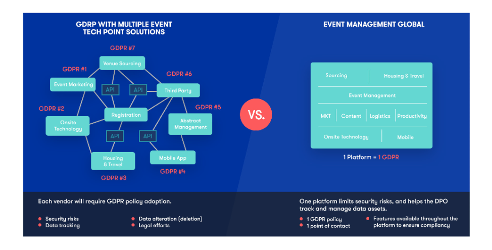 Benefits of event platforms versus point solutions under GDPR