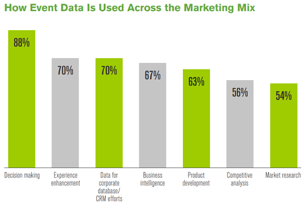 Bar graph highlighting how event data is used across the marketing mix