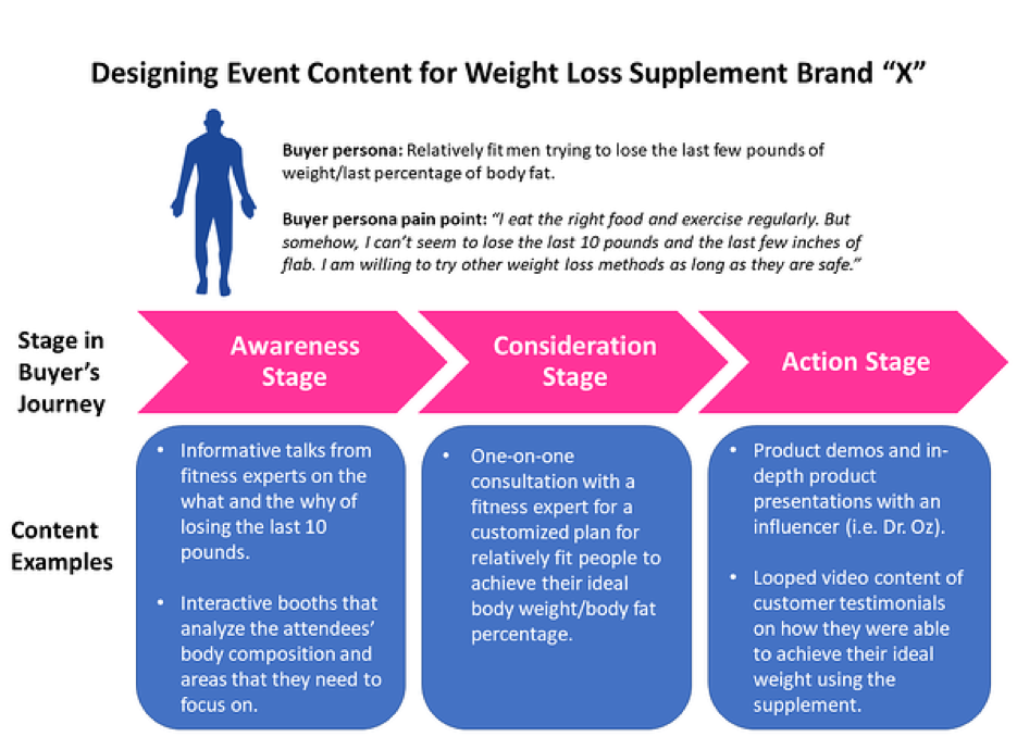 Digram highlighting how event content changes at different stages of the buyer's journey