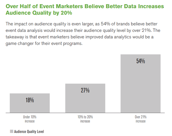 Bar chart highlighting how event marketers believe improved data analytics would be a game changer for their event programs