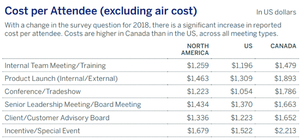 Chart showing cost per attendee excluding air cost