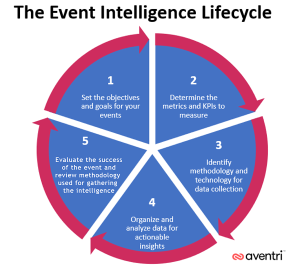 event intelligence lifecycle