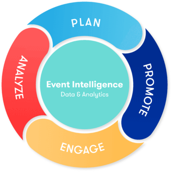 Event Intelligence at Every Point of Your Event