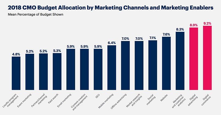 2018 CMO Budget Allocation by Marketing Channels and Marketing Enablers