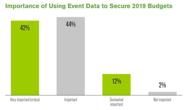 Importance of Using Event Data to Secure 2019 Budgets
