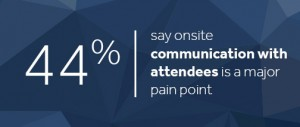 44 percent say onsite communication with attendees is a major event pain point for event planners