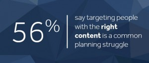 56 percent say targeting people with the right content is a common event planning struggle