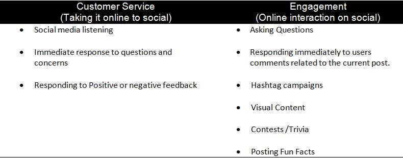 A chart highlighting the difference between customer service vs engagement on social platforms
