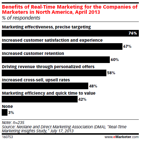 Benefits of real-time marketing for the companies of marketers in North America, April 2013