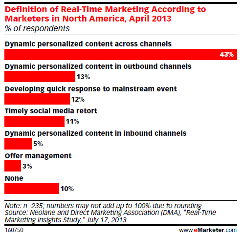 Definition of real-time marketing according to marketers in North America, April 2013