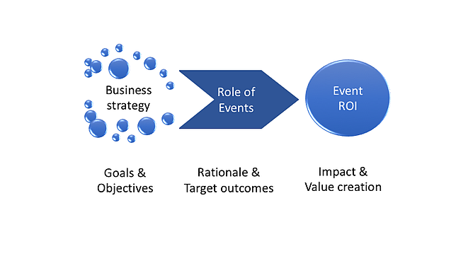 event ROI rationale