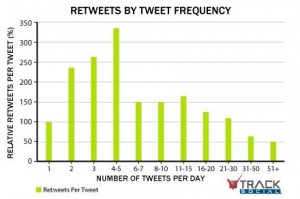 number of tweets per day TrackSocial