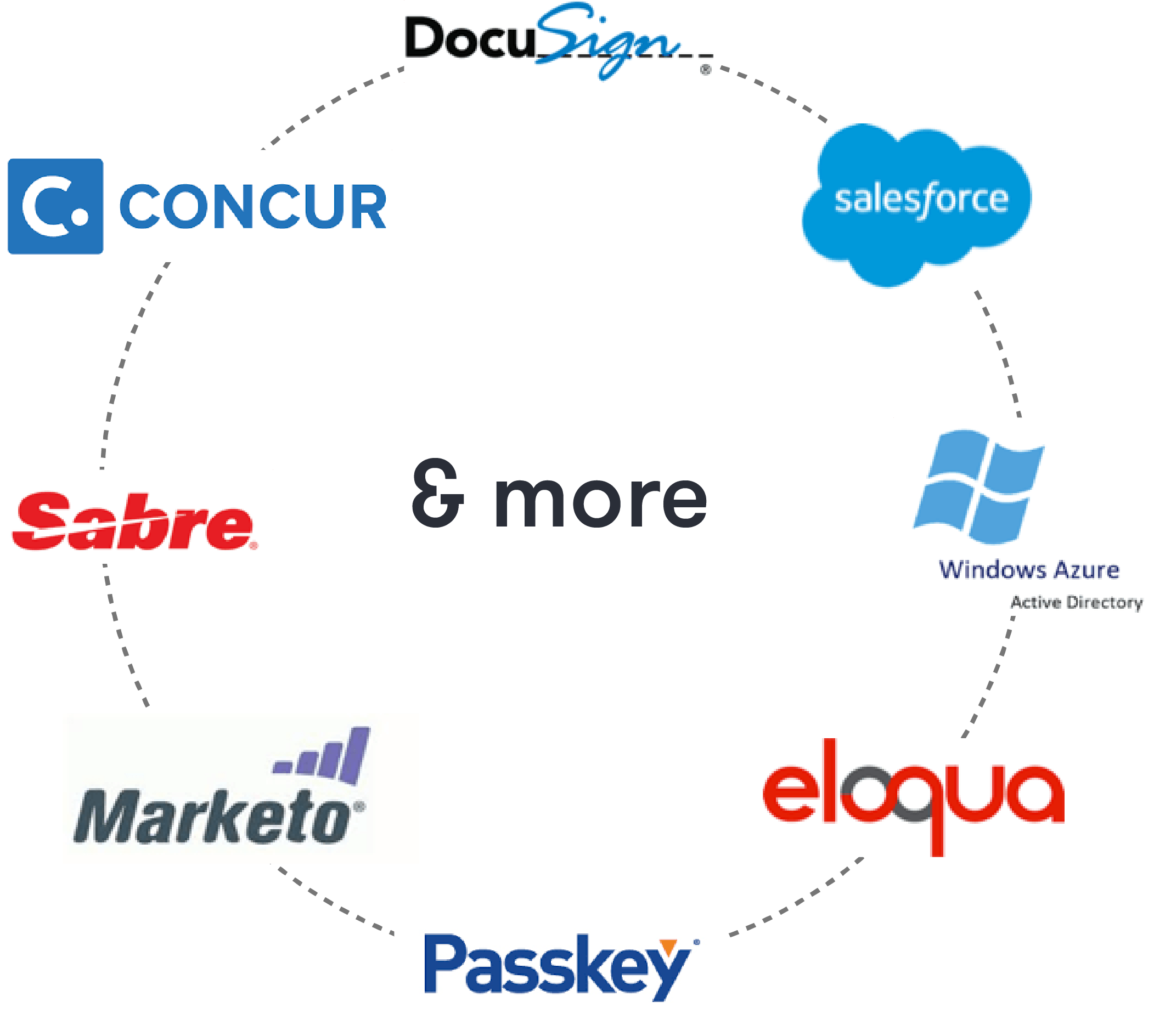 A few software integrations that Aventri offers