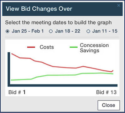 Diagram showing meeting bid changes of costs and concession savings
