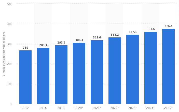 graph showing the number of sent and received e-mails per day worldwide from 2017 to 2025