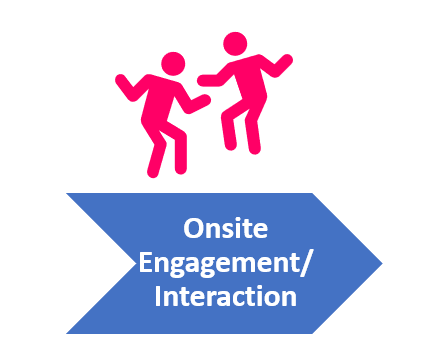 Onsite Engagement/Interaction Intelligence Gathering