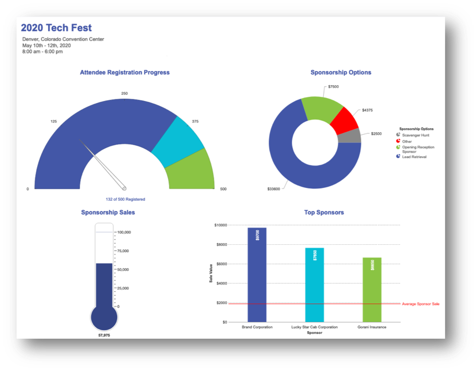 Example of visual BI analytics from an event