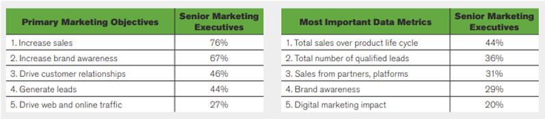 Table showing how Top Marketing Objectives Align with the Most Important Data