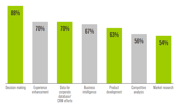 Bar graph showing How Event Data Is Used Across the Marketing Mix