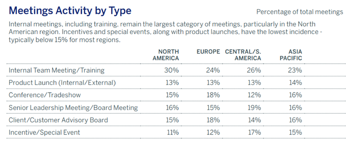 Chart showing meeting activity by type