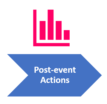 Post-Event Actions Intelligence Gathering