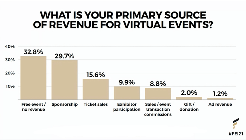 Primary source of revenue for virtual events