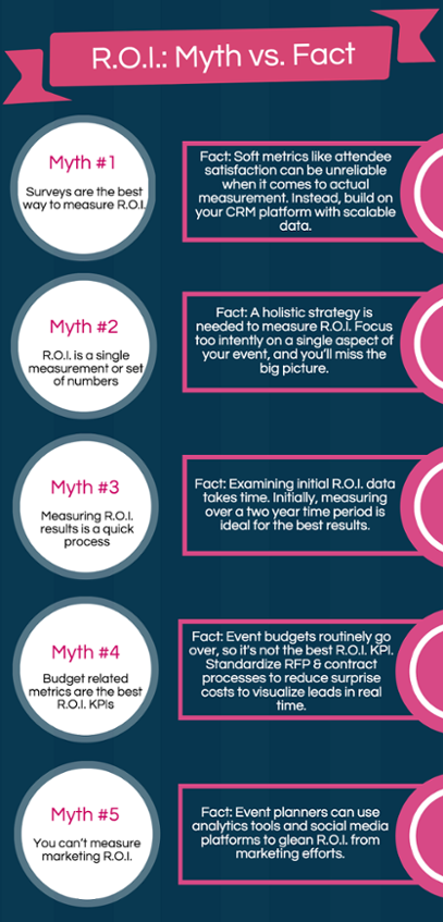 ROI: Myth vs. Fact Infographic
