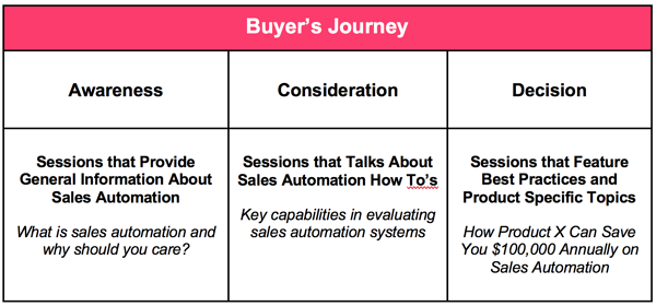 Graphic illustrating the event attendees different stages of the buyer's journey