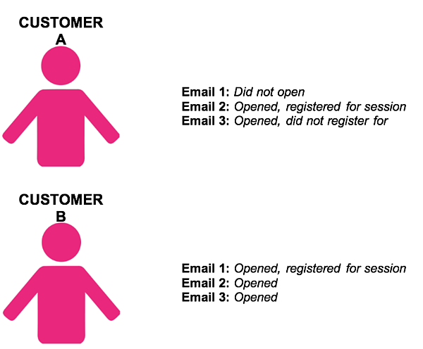 Diagram showcasing how 2 customers interact with the different promotional emails