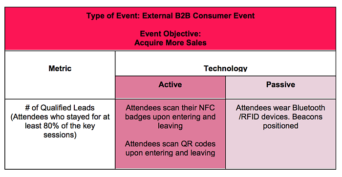 Graph showing the impact technology has on event objectives, more specially acquiring more sales