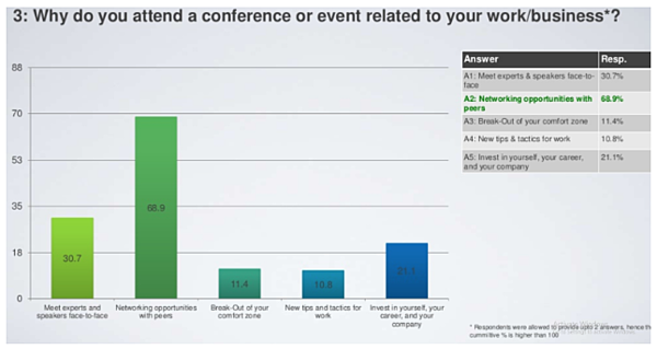 Survey On 'Why Top Level Executives Attend Conferences'