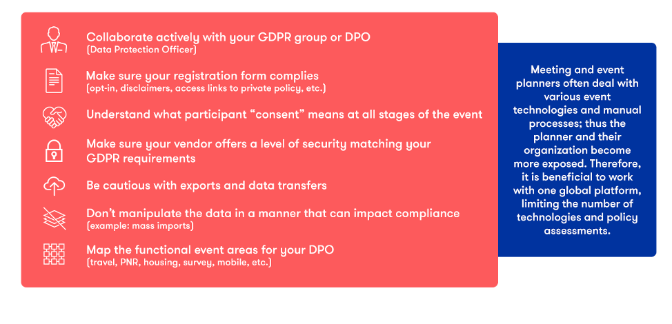 Some event planners' responsibilities with GDPR compliance