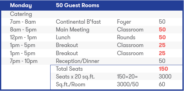 Space-To-Rooms Ratio Program example