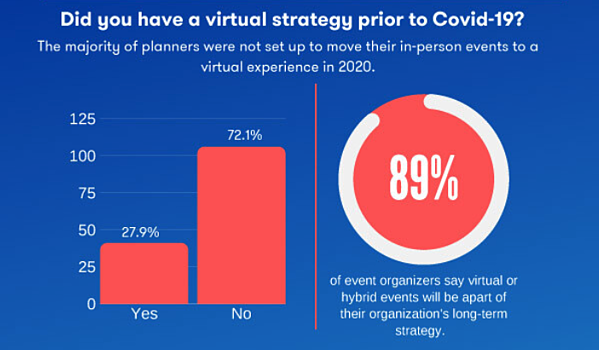 State of Virtual events - did you have a virtual strategy prior to covid-19?
