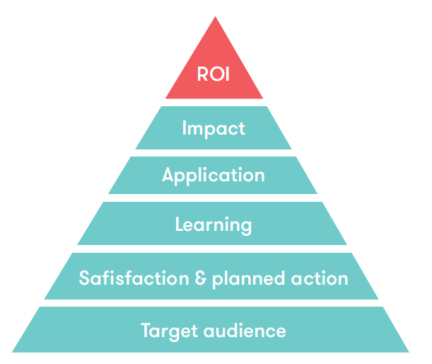Data and event ROI on top of pyramid symbolizing its importance to optimizing the attendee experience