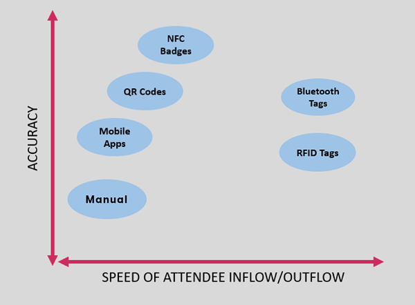 Graph showing how a piece of technology can serve both event intelligence collection and access control.
