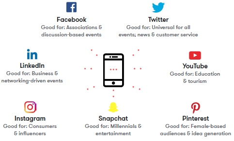 Which Social Media Platform is Right for Your Event
