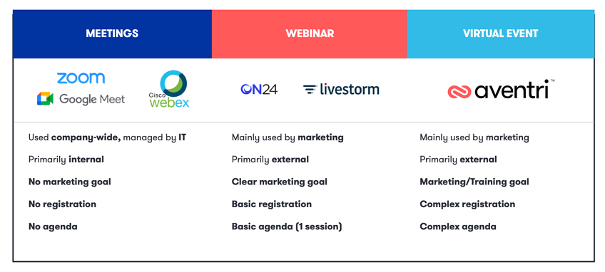Diagram highlighting the key differences between meetings, webinars, and virtual events as well as the companies that fall under each category.