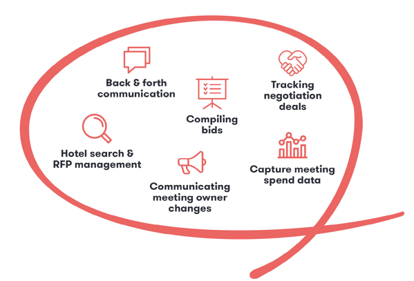 Diagram showing how next-level technologies allows you to capture booking data from start to finish
