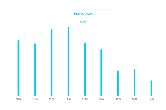 Mobile app dashboard insights: Number of app page views