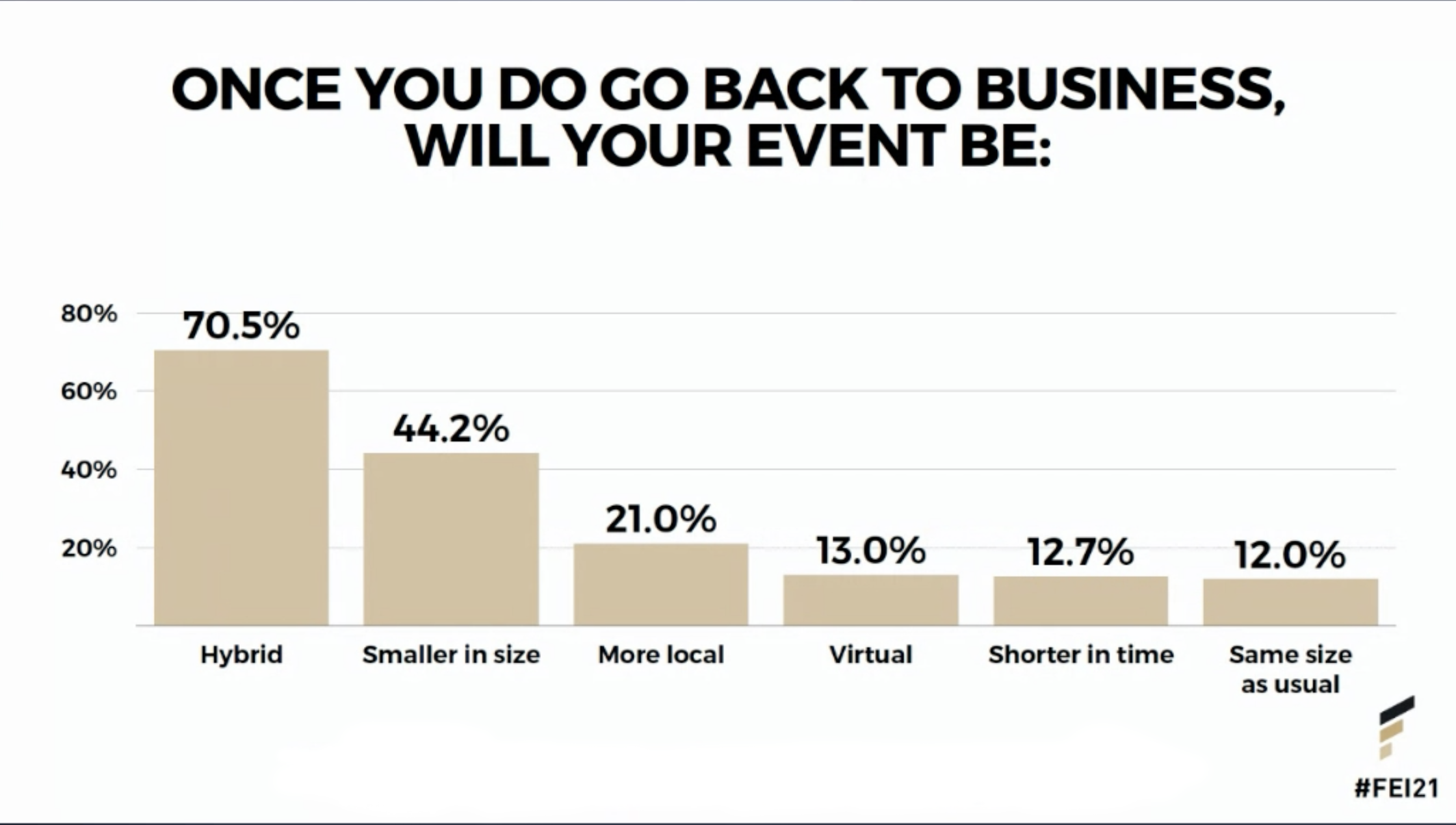 once you do go back to business, will your event be-1