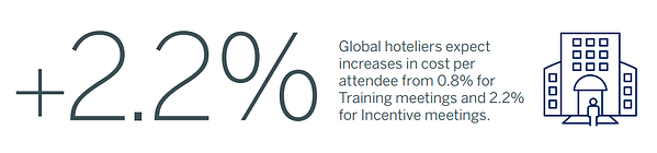 Global hoteliers expect increases in cost per attendee from 0.8% for Training meetings and 2.2% for Incentive meetings.
