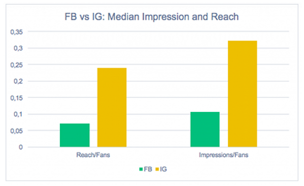 Bar chart showing how Organic Reach Is Higher on Instagram Compared to Facebook