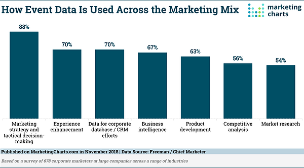 Bar chart showing how event data is used across the marketing mix